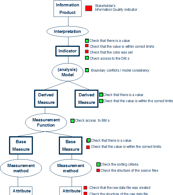 Figure 4 from Ensuring Reliability of Information Provided by