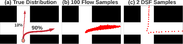 Figure 1 for Diverse Sampling for Normalizing Flow Based Trajectory Forecasting