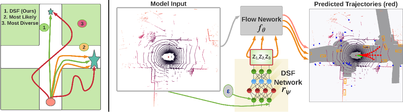 Figure 3 for Diverse Sampling for Normalizing Flow Based Trajectory Forecasting