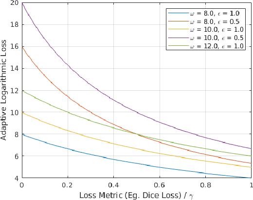 Figure 1 for Penalizing small errors using an Adaptive Logarithmic Loss
