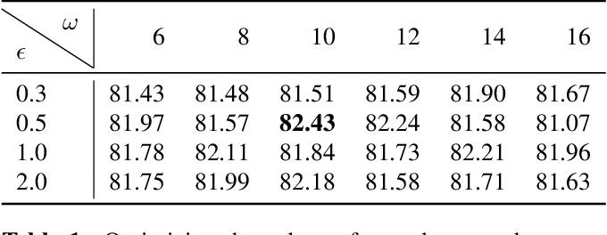 Figure 2 for Penalizing small errors using an Adaptive Logarithmic Loss
