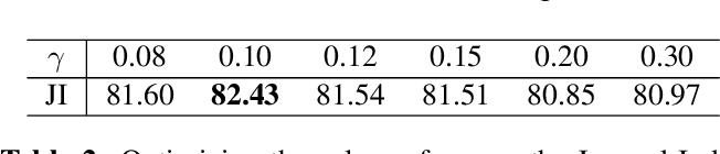 Figure 3 for Penalizing small errors using an Adaptive Logarithmic Loss