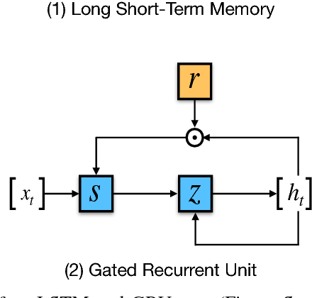 Figure 2 for Recent Trends in Deep Learning Based Natural Language Processing