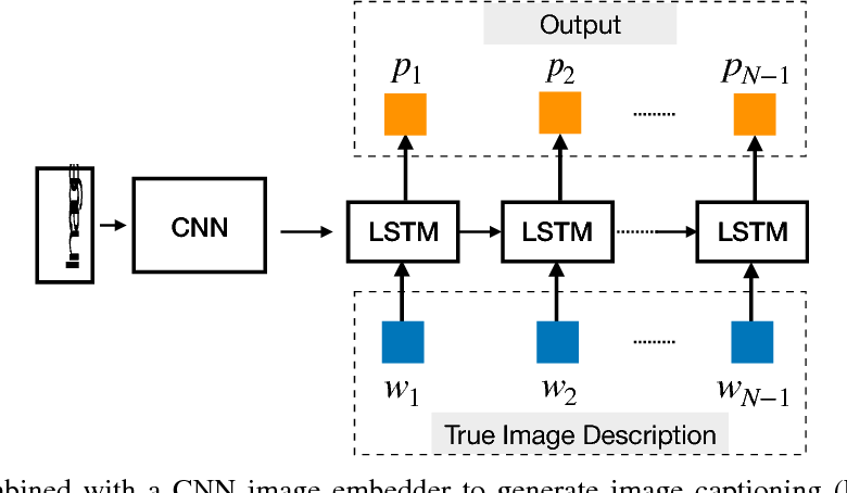 Figure 4 for Recent Trends in Deep Learning Based Natural Language Processing