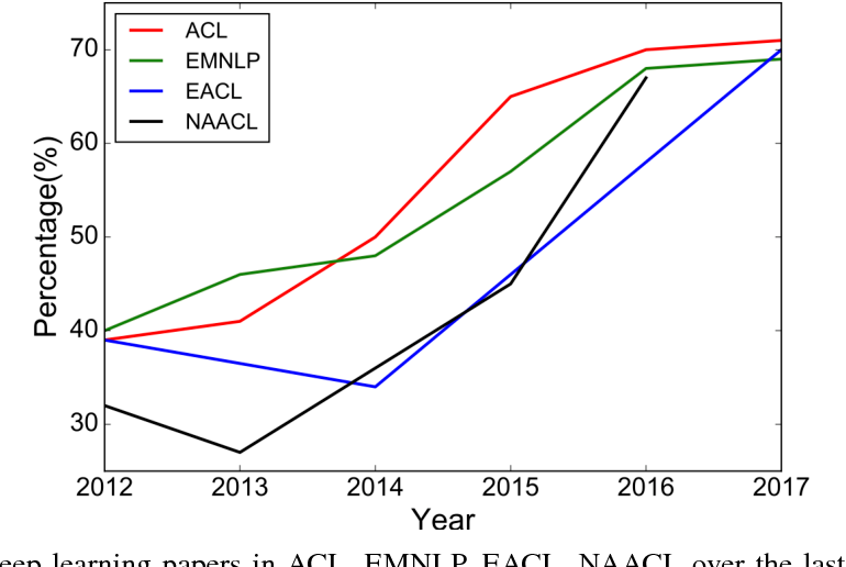 Figure 1 for Recent Trends in Deep Learning Based Natural Language Processing