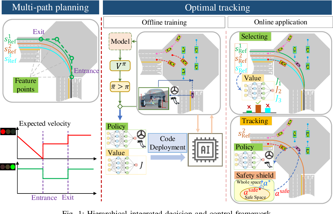 Figure 1 for Integrated Decision and Control: Towards Interpretable and Efficient Driving Intelligence