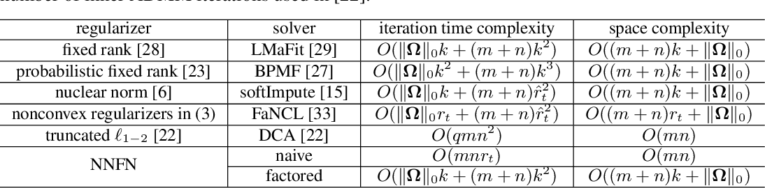 Figure 1 for Efficient Low-Rank Matrix Learning by Factorizable Nonconvex Regularization