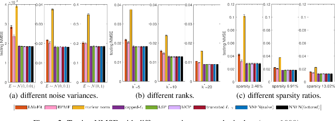 Figure 4 for Efficient Low-Rank Matrix Learning by Factorizable Nonconvex Regularization