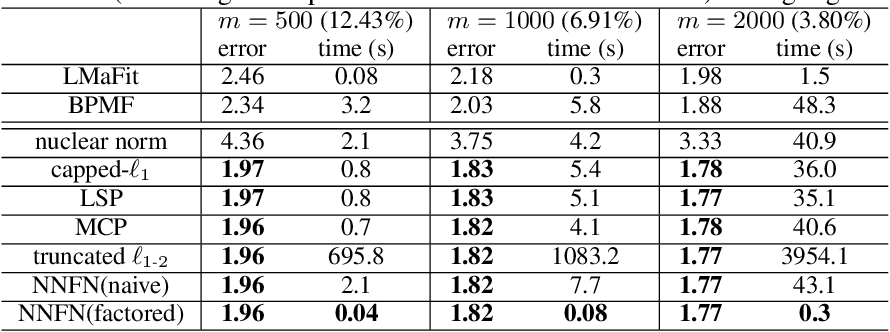 Figure 3 for Efficient Low-Rank Matrix Learning by Factorizable Nonconvex Regularization