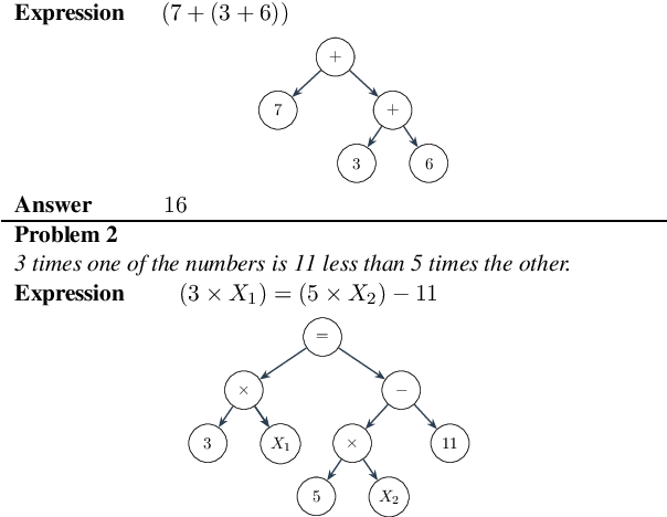 Figure 1 for Text2Math: End-to-end Parsing Text into Math Expressions