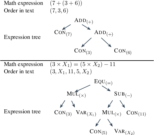 Figure 3 for Text2Math: End-to-end Parsing Text into Math Expressions