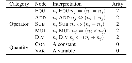 Figure 2 for Text2Math: End-to-end Parsing Text into Math Expressions