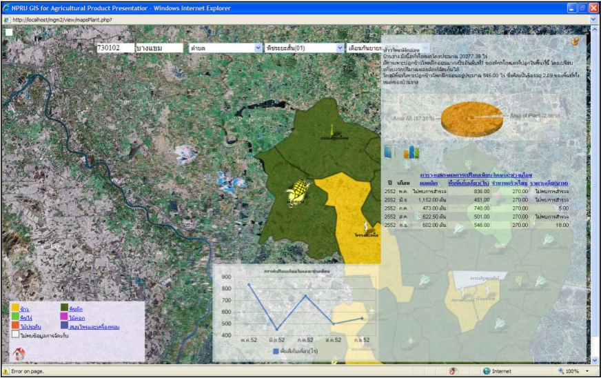 Using GIS Tool for Presenting Spatial Data : Case Study