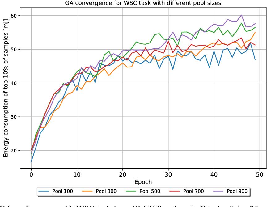 Figure 4 for Sponge Examples: Energy-Latency Attacks on Neural Networks
