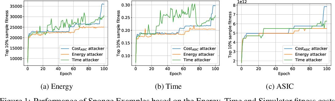 Figure 2 for Sponge Examples: Energy-Latency Attacks on Neural Networks