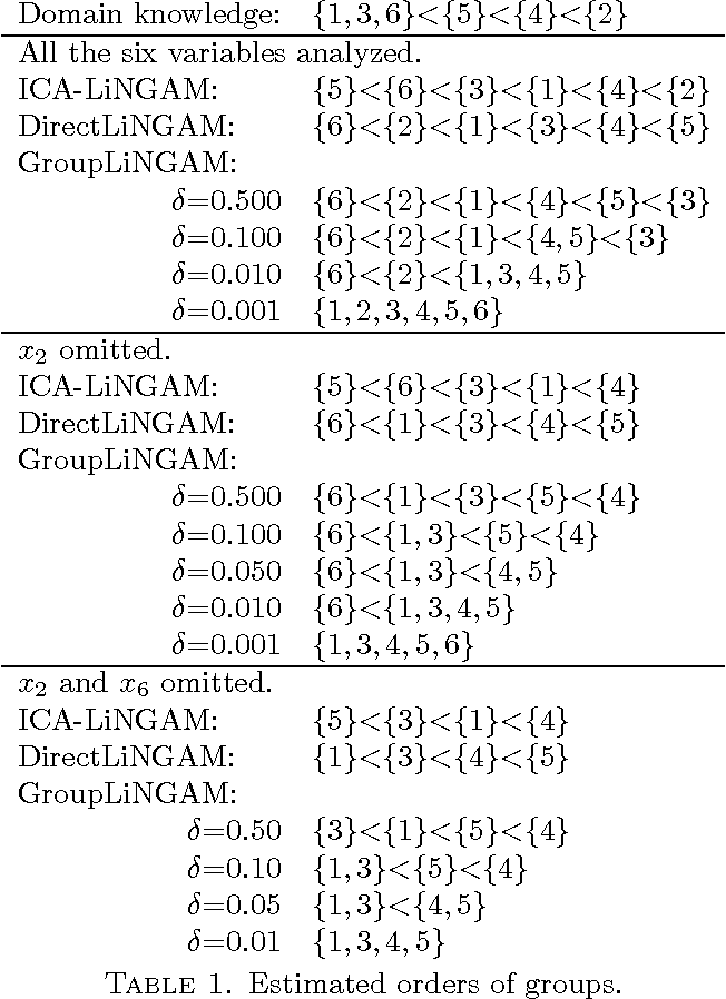 Figure 2 for GroupLiNGAM: Linear non-Gaussian acyclic models for sets of variables