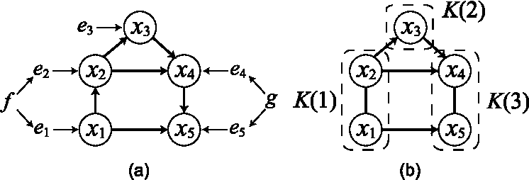 Figure 1 for GroupLiNGAM: Linear non-Gaussian acyclic models for sets of variables