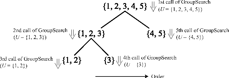 Figure 3 for GroupLiNGAM: Linear non-Gaussian acyclic models for sets of variables