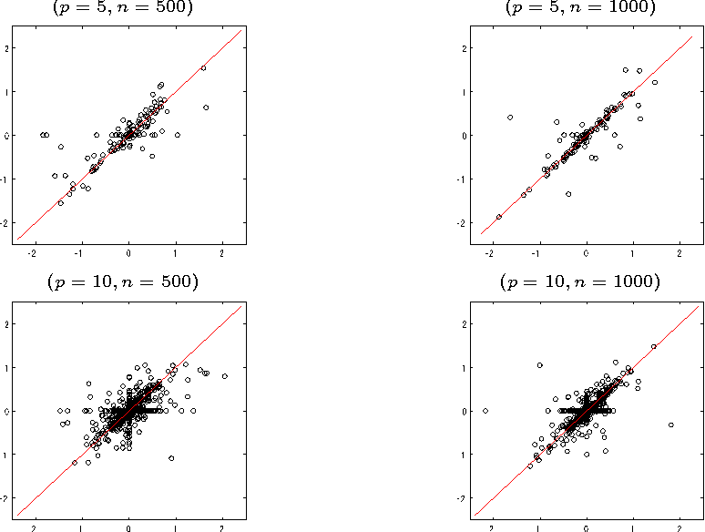Figure 4 for GroupLiNGAM: Linear non-Gaussian acyclic models for sets of variables