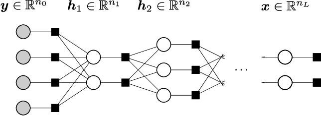 Figure 1 for Multi-Layer Generalized Linear Estimation