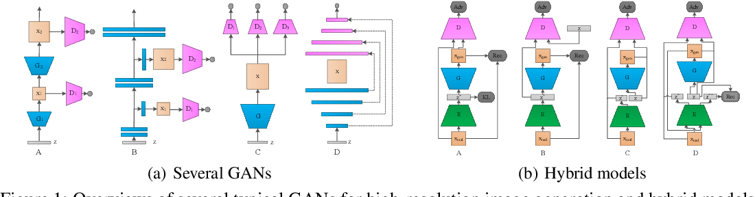 Figure 1 for IntroVAE: Introspective Variational Autoencoders for Photographic Image Synthesis