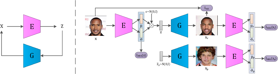Figure 2 for IntroVAE: Introspective Variational Autoencoders for Photographic Image Synthesis
