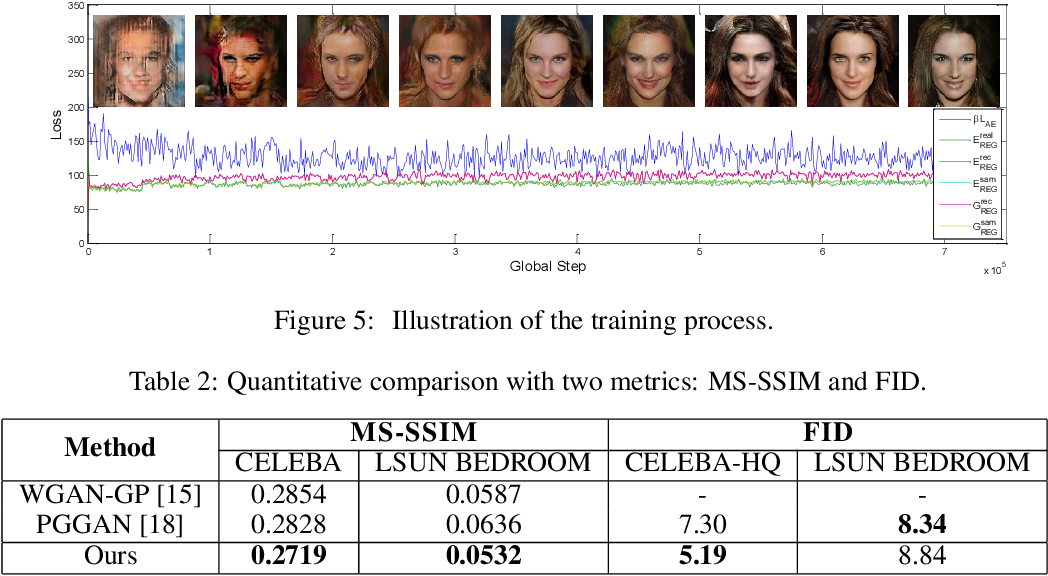 Figure 3 for IntroVAE: Introspective Variational Autoencoders for Photographic Image Synthesis