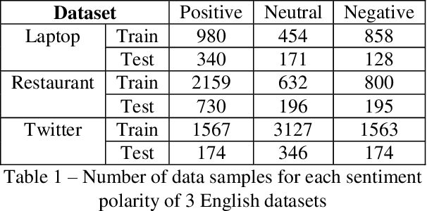 Figure 1 for Pars-ABSA: an Aspect-based Sentiment Analysis dataset for Persian