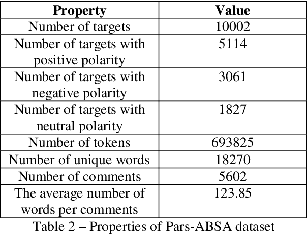 Figure 3 for Pars-ABSA: an Aspect-based Sentiment Analysis dataset for Persian