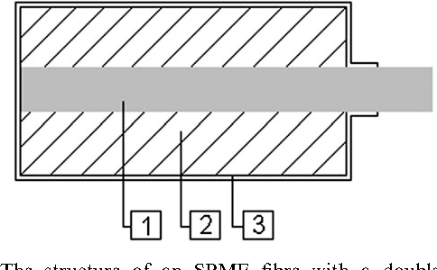 Fig. 7 The structure of an SPME fibre with a double coating: 1—glass fibre, 2—extraction layer (PEG), 3—polymeric membrane (PDMS).