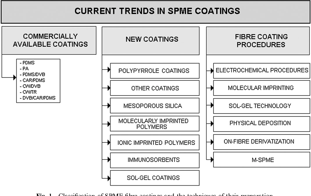Fig. 1 Classification of SPME fibre coatings and the techniques of their preparation.