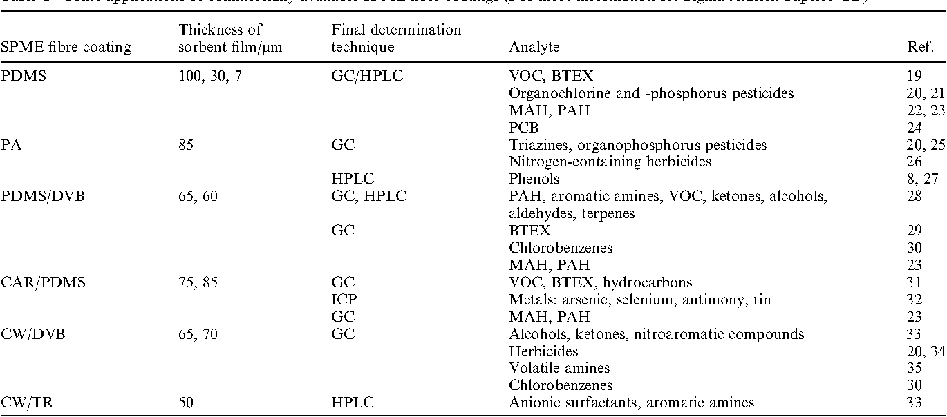 Table 1 Some applications of commercially available SPME fibre coatings (For more information see Sigma-Aldrich Supelco CD)