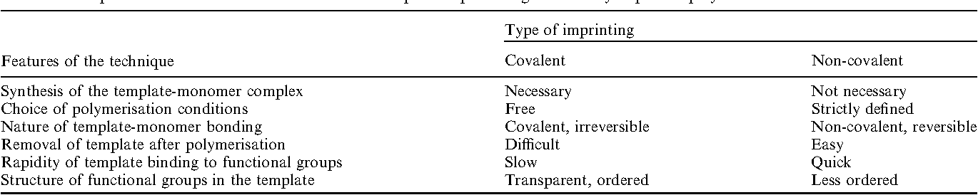 Table 3 Comparison of covalent and non-covalent techniques for producing molecularly imprinted polymers