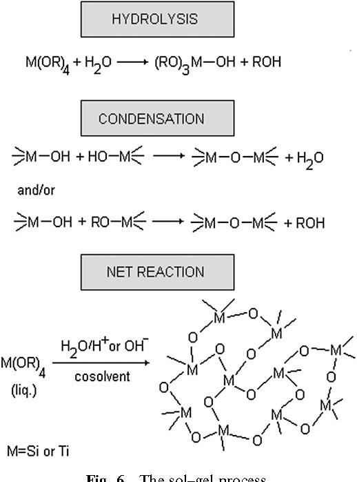 Fig. 6 The sol–gel process.
