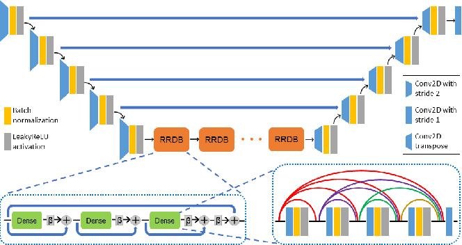 Figure 1 for Robust Compressive Sensing MRI Reconstruction using Generative Adversarial Networks