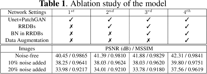 Figure 2 for Robust Compressive Sensing MRI Reconstruction using Generative Adversarial Networks