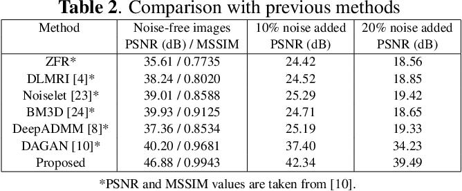 Figure 4 for Robust Compressive Sensing MRI Reconstruction using Generative Adversarial Networks