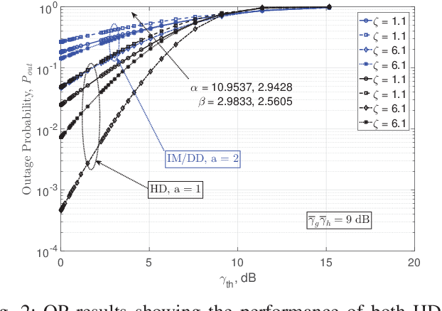 Figure 2 for Performance Analysis of RIS-Based nT-FSO Link Over G-G Turbulence With Pointing Errors