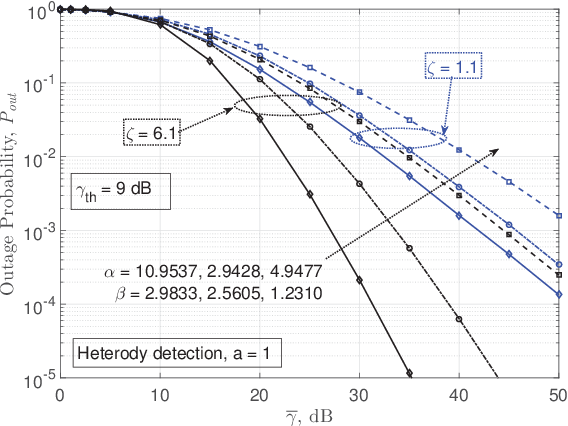 Figure 3 for Performance Analysis of RIS-Based nT-FSO Link Over G-G Turbulence With Pointing Errors