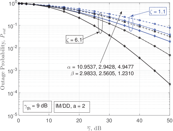 Figure 4 for Performance Analysis of RIS-Based nT-FSO Link Over G-G Turbulence With Pointing Errors