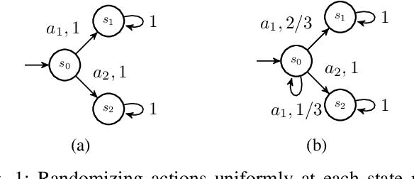 Figure 1 for Entropy Maximization for Markov Decision Processes Under Temporal Logic Constraints
