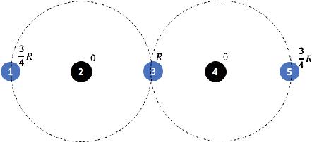 Figure 2 for Probabilistic Fair Clustering
