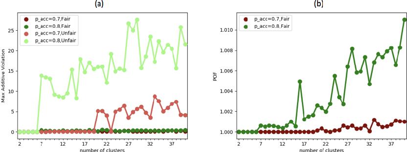 Figure 3 for Probabilistic Fair Clustering