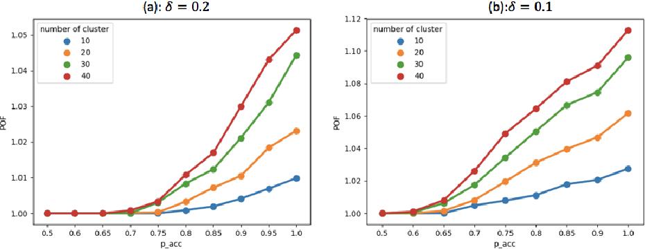 Figure 4 for Probabilistic Fair Clustering
