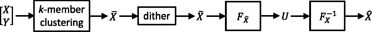 Figure 1 for Distribution-Preserving k-Anonymity
