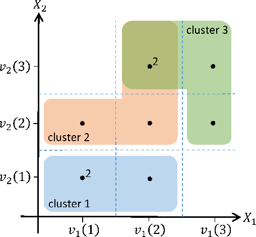 Figure 4 for Distribution-Preserving k-Anonymity