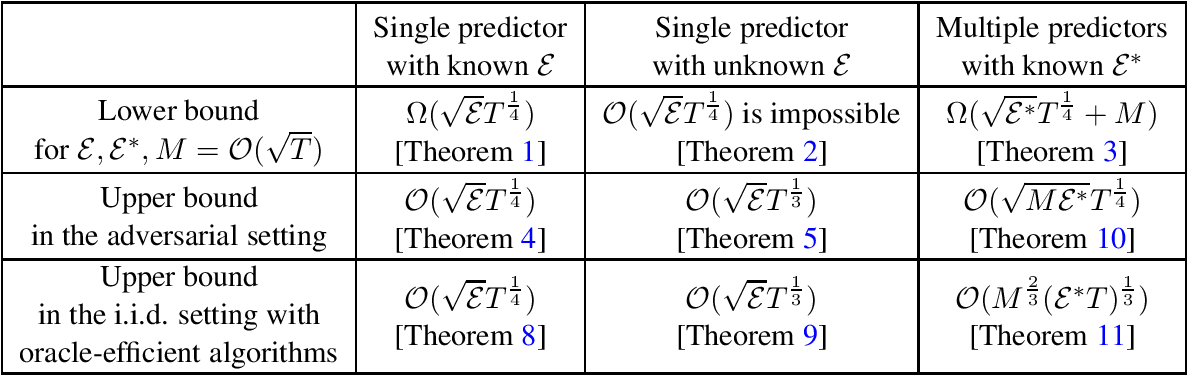 Figure 1 for Taking a hint: How to leverage loss predictors in contextual bandits?