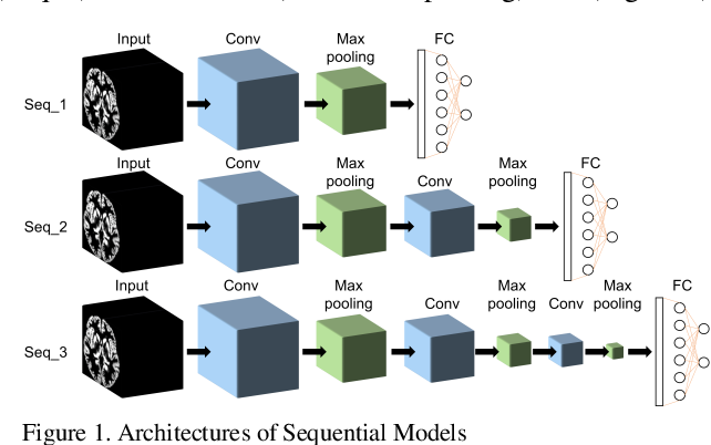 Figure 1 for Brain MRI-based 3D Convolutional Neural Networks for Classification of Schizophrenia and Controls