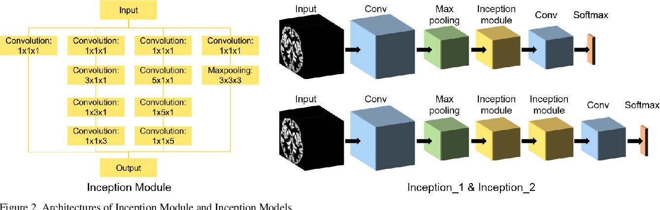 Figure 2 for Brain MRI-based 3D Convolutional Neural Networks for Classification of Schizophrenia and Controls