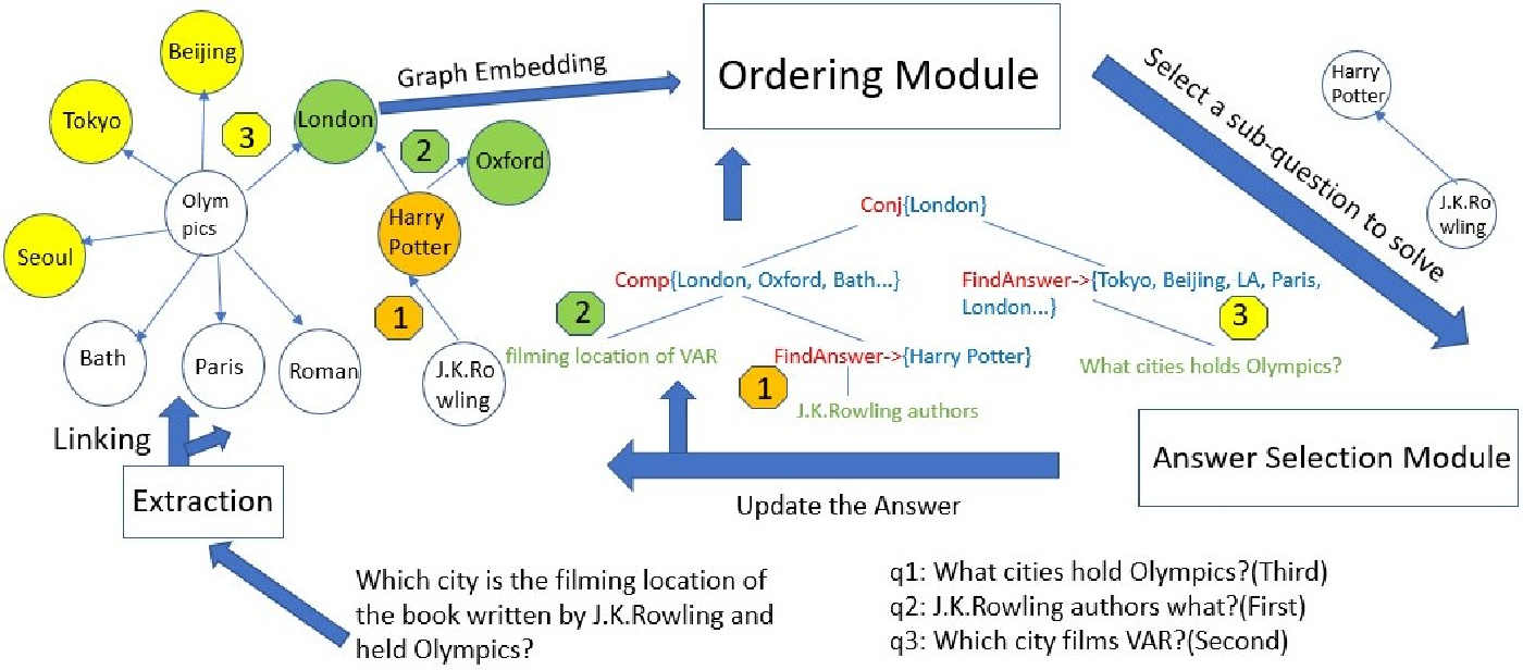 Figure 3 for Learning to Order Sub-questions for Complex Question Answering
